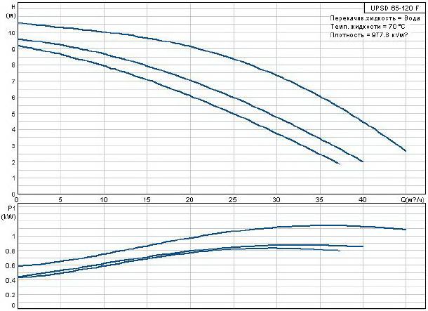 Сдвоенный насос  Grundfos UPSD 65-120 F