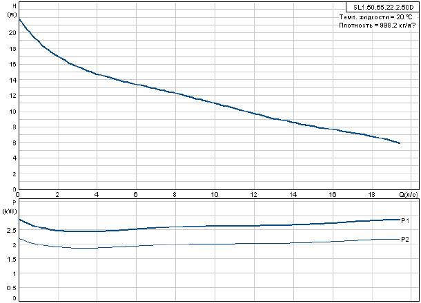 Фекальный насос Grundfos SL1.50.65.22.2.50D