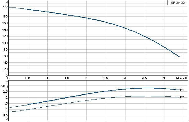 Погружной насос Grundfos SP 3A-33