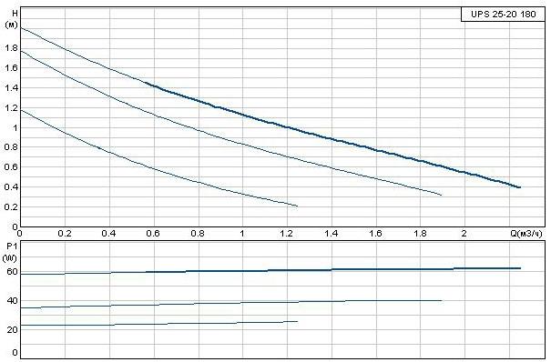 Циркуляционный насос Grundfos UPS 25-2 180