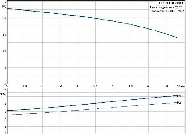 Фекальный насос Grundfos SEG.40.40.2.50B