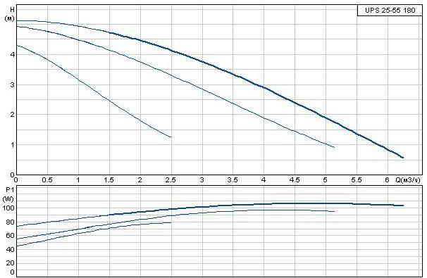 Циркуляционный насос Grundfos UPS 25-55 180
