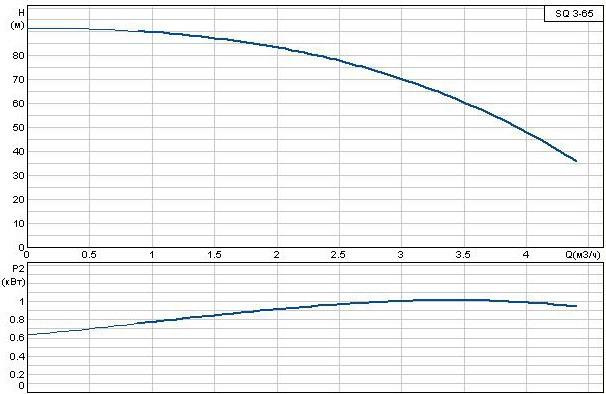 Погружной насос Grundfos SQ 3-65