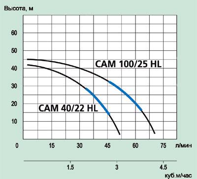 Самовсасывающий насос Marina CAM 40 HL