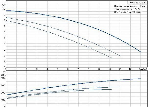 Циркуляционный насос Grundfos UPS 32-120 F