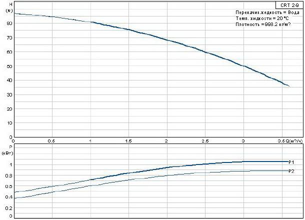 Центробежный насос Grundfos CRT 2-9