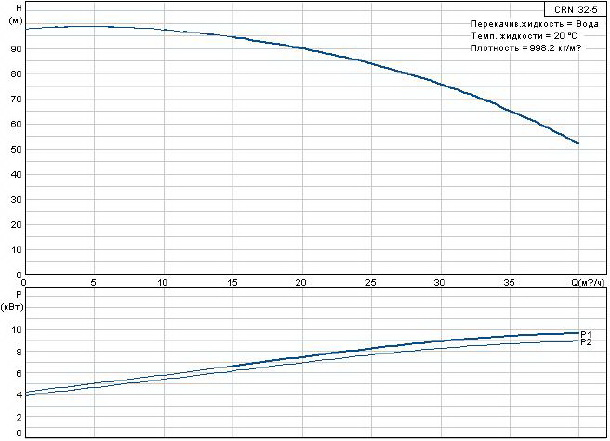 Многоступенчатый центробежный насос Grundfos CRN 32-5