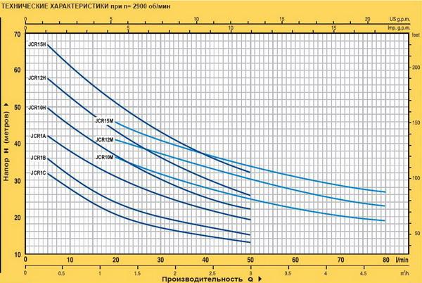 Самовсасывающий насос Pedrollo JCR 10H