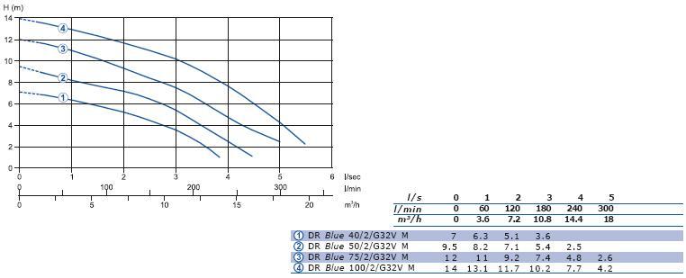Дренажные насосы Zenit DR Blue