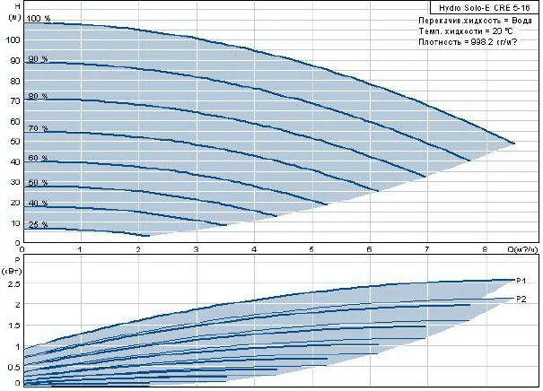 Установка повышения давления Grundfos Hydro Solo-E CRE 5-16