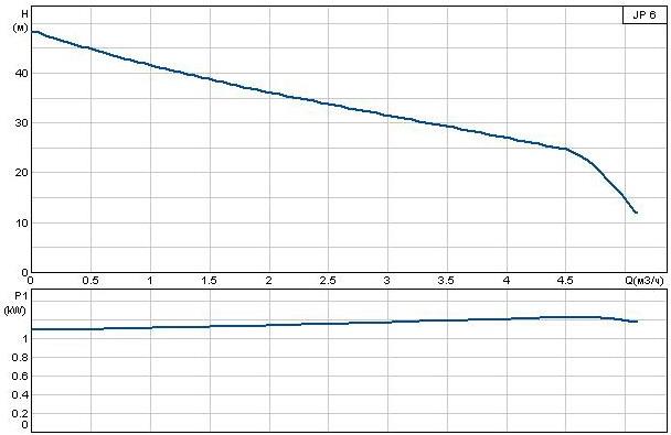 Поверхностный насос Grundfos JP 6