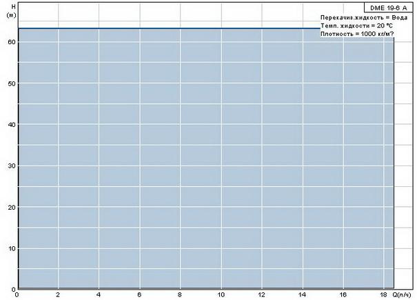 Диафрагменный дозировочный насос Grundfos DME 19-6 A