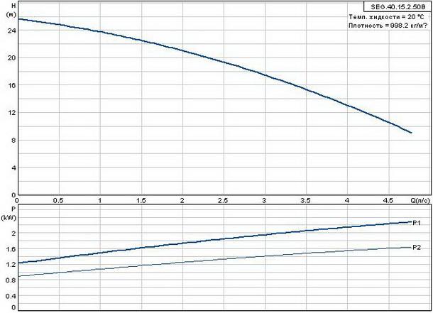 Фекальный насос Grundfos SEG.40.15.2.50B