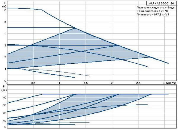 Циркуляционный насос Grundfos ALPHA 2 25-6 180