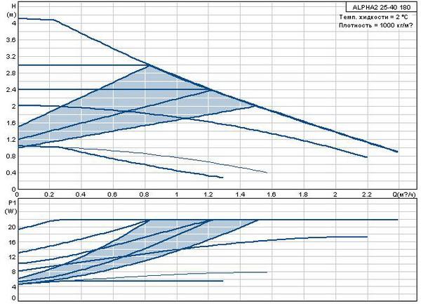 Циркуляционный насос Grundfos ALPHA 2 25-4 180