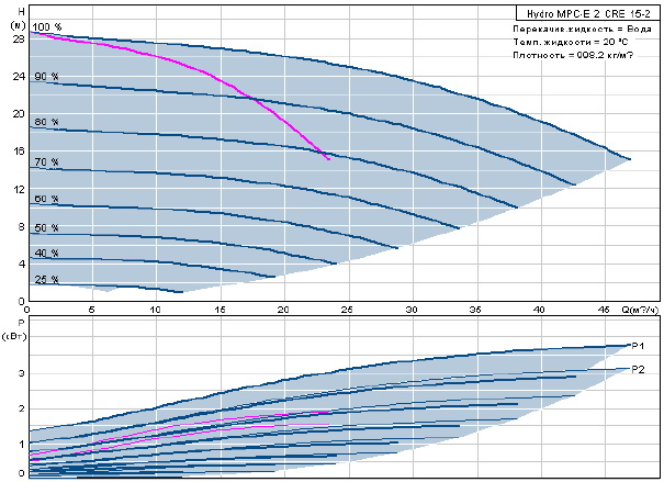 Станция повышения давления Hydro MPC-E 2 CRE 15-2
