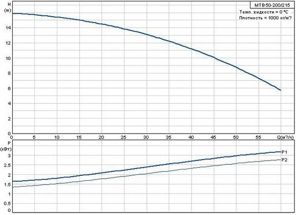 Станочный насос Grundfos MTB 50-200/215