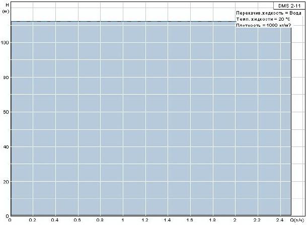 Диафрагменный дозировочный насос Grundfos DMS 2-11 A