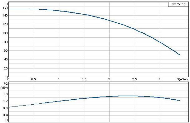 Погружной насос Grundfos SQ 2-115