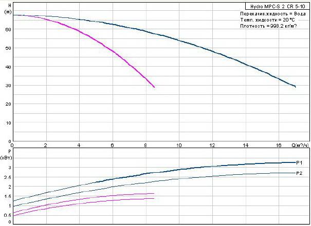 Grundfos Hydro MPC-S 2 CR 5-10