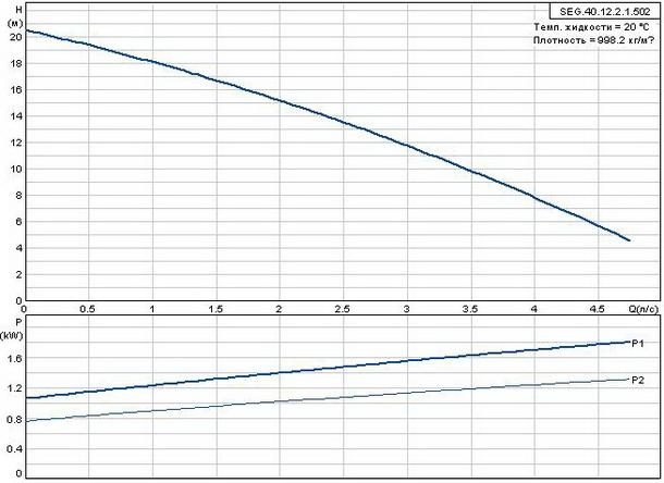 Фекальный насос Grundfos SEG.40.12.2.1.502