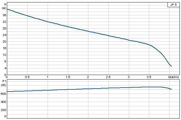 Поверхностный насос Grundfos JP 5