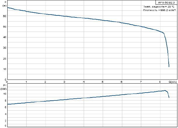Фекальный насос Grundfos APG.50.92.3