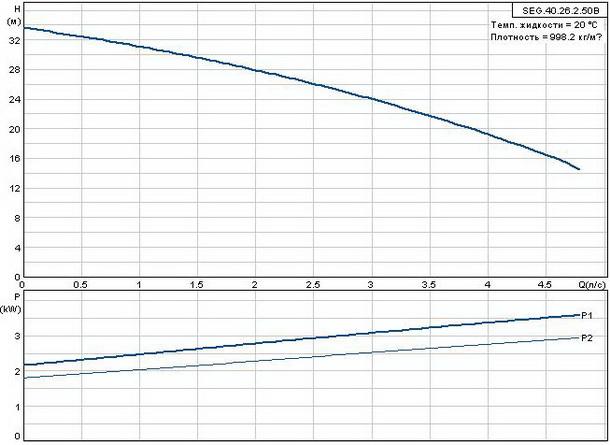 Фекальный насос Grundfos SEG.40.26.2.50B